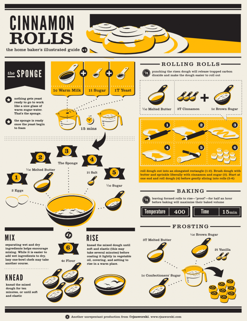 an illustrated guide to cinnamon rolls