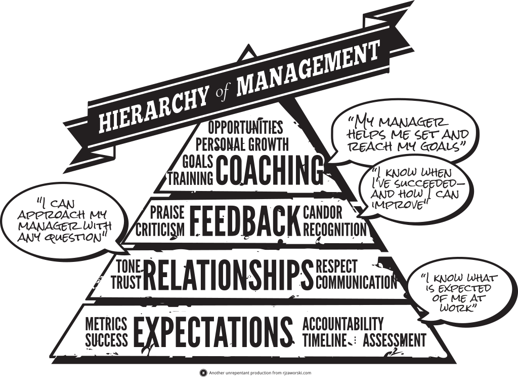 The Hierarchy of Better Management