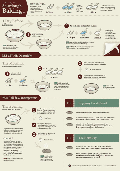 (Infographic) Illustrated Guide to Sourdough Baking